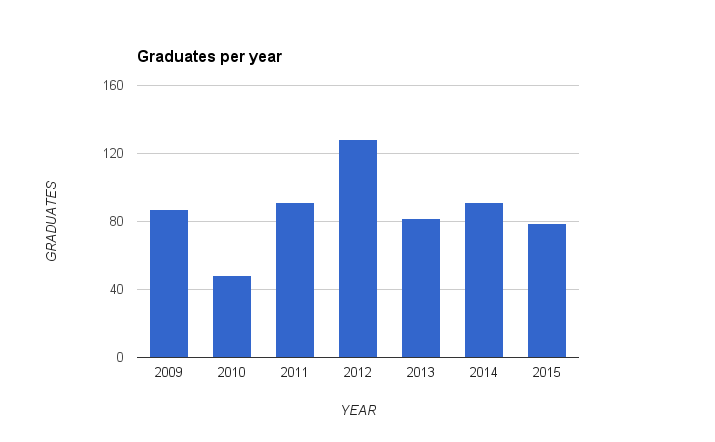File:2015-graduates-by-year.png