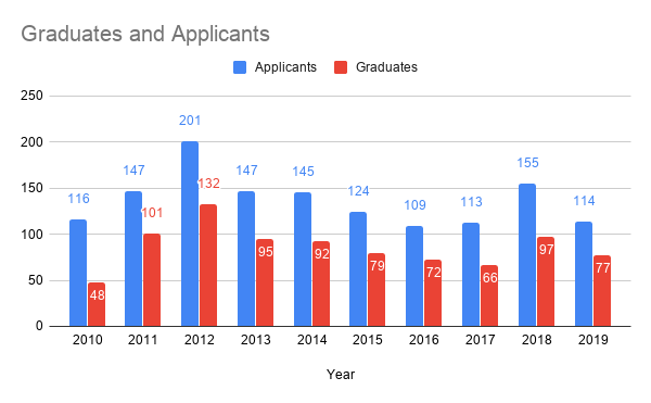 2019-applications-and-graduates-per-year.png