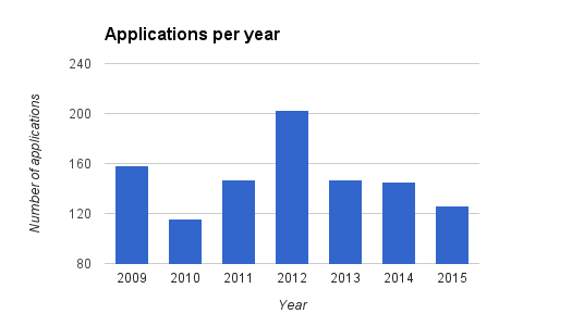 File:2015-applications-per-year.png