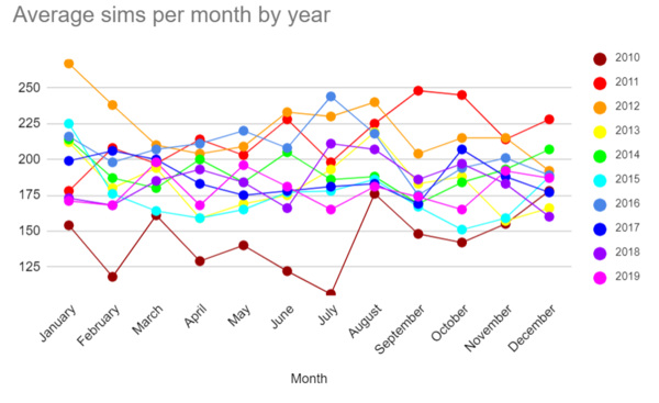2019-sims-month-average-year.png