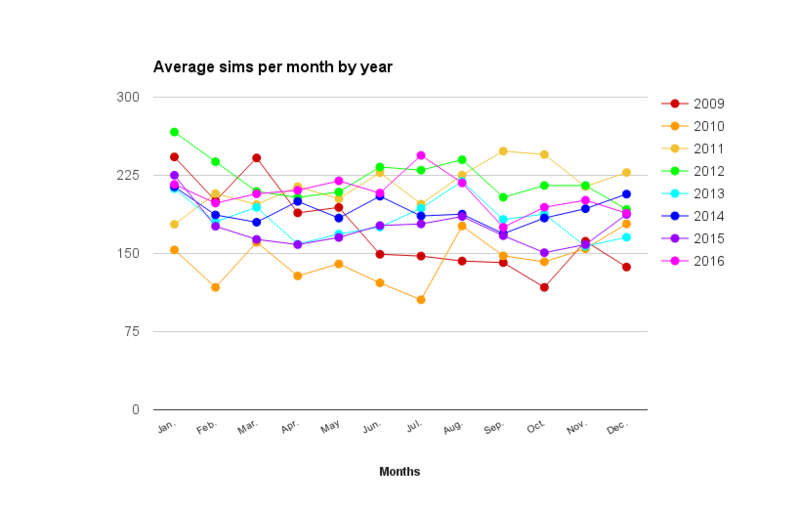 File:2016-sims-month-average-year.png