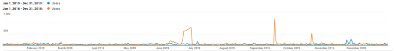 2019-analytics-website-hits-comparison.png