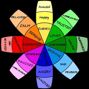 Invernian Emotion wheel